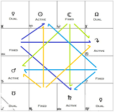Navamsa Chart Krs 51 Cogent Vedic Astrological Chart