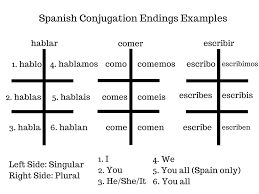 Guide To Conjugating Verbs In Present Tense In Spanish For