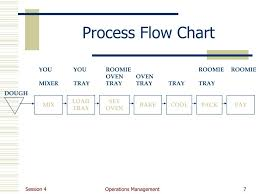 Ppt Operations Management Powerpoint Presentation Free
