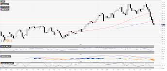 Wti Crude Oil Chart Historical Crude Oil Wti Technical Analysis Black Gold Bulls