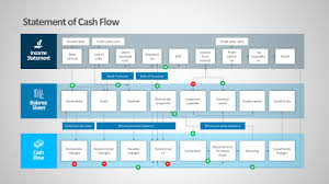 Statement Cash Flows Powerpoint Diagrams