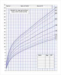 Who Baby Growth Chart Baby Weight Growth Chart Rome Fontanacountryinn Com