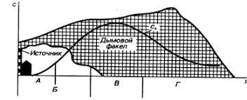 ru >> Идентификация выбросов технических систем  Распределение концентрации вредных веществ в атмосфере у земной поверхности от организованного высокого источника выбросов