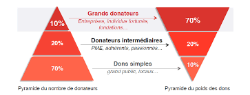 Le fundraising est une histoire de pyramides