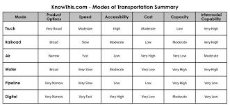 Modes Of Transportation Comparison Knowthis Com