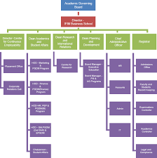 Organisational Structure Of Infosys Term Paper Example