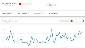 Using Google Trends For Ecommerce Practical Ecommerce