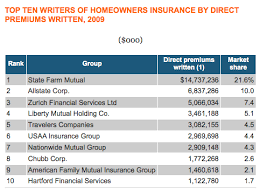 Best Homeowners Insurance Extraordinary Design Top 10 Homeowners Insurance  Companies.