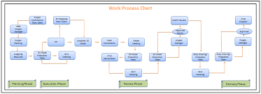 Engineering Design Process Chart Work Flow Chart Virtual Design Engineering