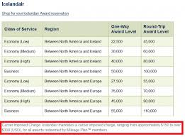Alaska Mileage Chart Alaska Mileage Plan Update Icelandair Awards Now Available