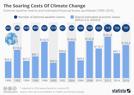 Grenada Climate Chart Chart The Soaring Costs Of Climate Change Statista