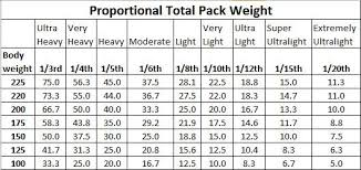 Backpacking Weight Chart Hikin Jims Blog Proportional Total Pack Weight Body