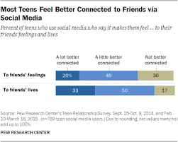social media and teen friendships pew research center most teens feel better connected to friends via social media