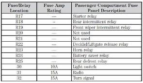 2012 ford focus radio fuse diagram ‐ wiring diagrams instruction clifford224479 2012 ford focus radio fuse diagram at pcpersia org
