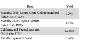 Avoid Muni Bonds Issued By New Jersey California And New