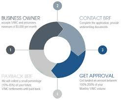 Merchant Cash Advance Process Business Scope