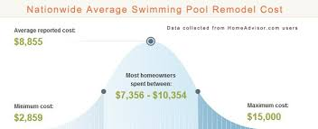 The True Cost How Much Does A Pool Renovation Really Cost Nw Pools