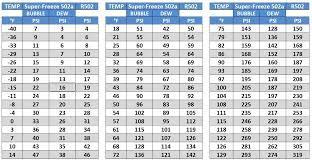 R134a Ambient Temp Pressure Chart Pressure Temperature Refrigerant Online Charts Collection