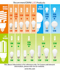 Cfl Light Bulb Wattage Comparison Led Bulb Wattage Comparison Table Omni Electrical And Lighting
