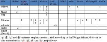 Arabic Consonant Chart History Of The Arabic Alphabet