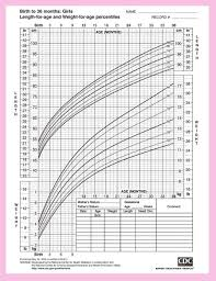 Girl Height Weight Chart Baby Girls Height And Weight Chart From The Center For Disease