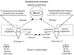 Контрольная работа формы и способы разрешения конфликтной ситуаци Любой конфликт в организации может быть быстро разрешён если менеджеру известны соответствующие методы Но при этом менеджер обязательно должен рассмотреть