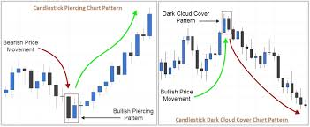 Patterns Definition Delectable Types Of Multiple Candlestick Patterns Definition Examples