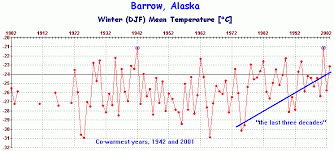 Alaska Annual Weather Chart What The Stations Say