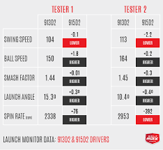 Titleist 915 Adjustment Chart Review Titleist 915d2 And 915d3 Drivers Golfwrx
