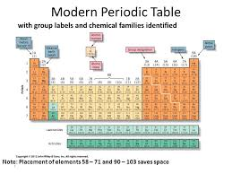 Modern Periodic Table with group labels and chemical families ...