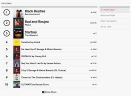 Top 5 Chart Songs Charts Genius