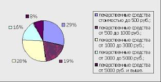 Реферат Маркетинговый анализ ассортимента лекарственных средств в  Маркетинговый анализ ассортимента лекарственных средств в педиатрии