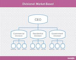 Marketing Org Chart Examples 9 Types Of Organizational Structure Every Company Should