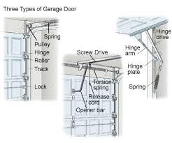garage door typesType Of Garage Doors  Home Interior Design