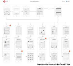 The Essential Role Of Wireframes And Flow Diagrams In Mobile