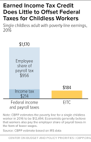 2016 Earned Income Credit Chart Earned Income Tax Credit Does Little To Offset Federal Taxes