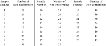 Data For Trial C Chart From Montgomery 7 Download Table