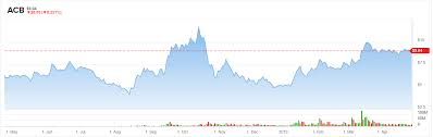 Acb Stock Chart Theres An Opportunity Brewing In Aurora Cannabis Acb