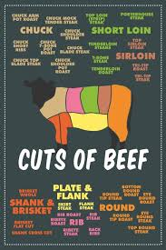 Laminated Cuts Of Beef Meat Color Coded Chart Butcher Dark Sign Poster 12x18 Inch