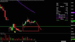 Ugaz Stock Chart Velocityshares 3x Long Natural Gas Etn Ugaz Stock Chart Technical Analysis For 11 20 19