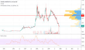 Acb Stock Chart Nyse Acb Stock Price And Chart Nyse Acb Tradingview
