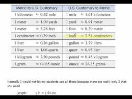 Complete Metric Conversion Chart Youtube Publisher Full Journalist Metric Conversion Chart