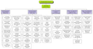 It Organization Chart Example 25 Genuine Vodafone Organisational Chart