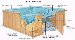 how spas hot tubs work the spa guys wa washington this is a typical setup but will vary slightly from hot tub to hot tub also notice how the insulating and structural foam covers nearly
