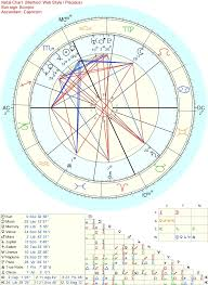 How To Do My Natal Chart How To Overcome A Bad Natal Chart Astrologers Community