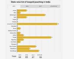 Trade Tiger Chart Wildlife In The Shadow Of Tiger Conservation Poaching Of