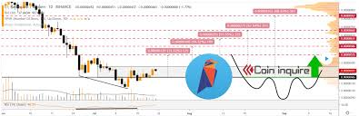 Ravencoin Rvn Buy Signal But Be Careful Coin Inquire