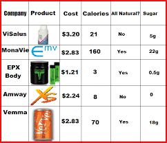 Energy Drink Comparison Chart Jinxmorienew Xs Energy Assessment Chart