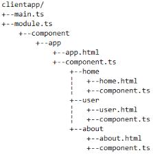 Creating SPA Using ASP.NET Core 2.0 And Angular v6