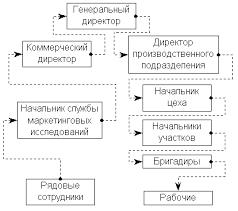 Реферат Механизм внесения изменений в организационные структуры  Механизм внесения изменений в организационные структуры управления субъектов предпринимательской деятельности и оценка их эффективности